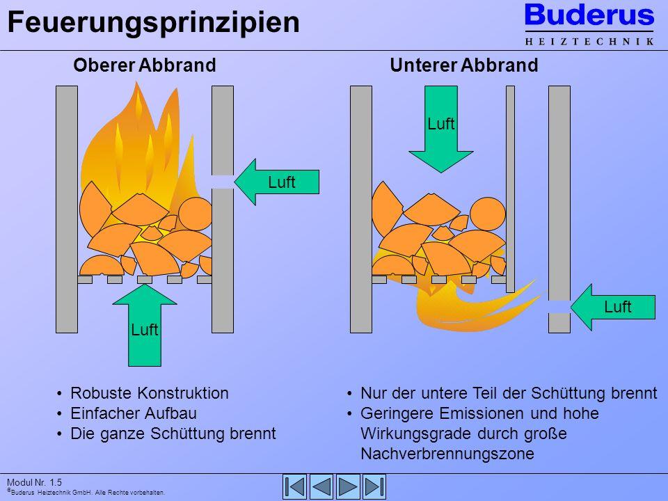 Buderus Heiztechnik GmbH. Alle Rechte vorbehalten. Modul Nr. 1.5 Luft Feuerungsprinzipien Oberer AbbrandUnterer Abbrand Robuste Konstruktion Einfacher
