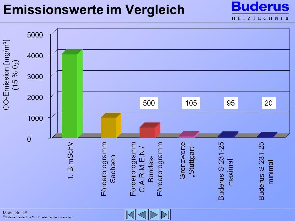 Buderus Heiztechnik GmbH. Alle Rechte vorbehalten. Modul Nr. 1.5 Emissionswerte im Vergleich 5000 4000 3000 2000 1000 0 CO-Emission [mg/m³] (15 % 0 2