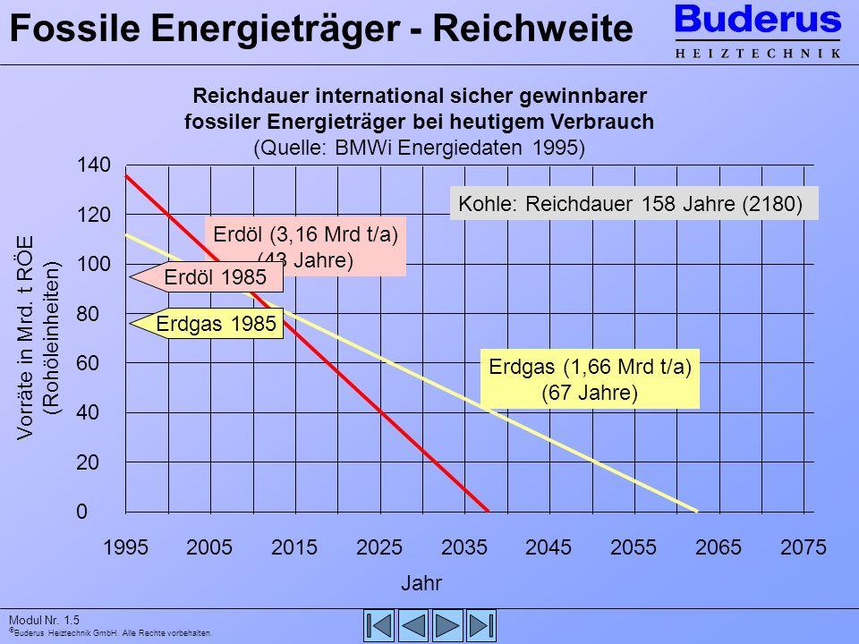 Buderus Heiztechnik GmbH. Alle Rechte vorbehalten. Modul Nr. 1.5 Fossile Energieträger - Reichweite Reichdauer international sicher gewinnbarer fossil