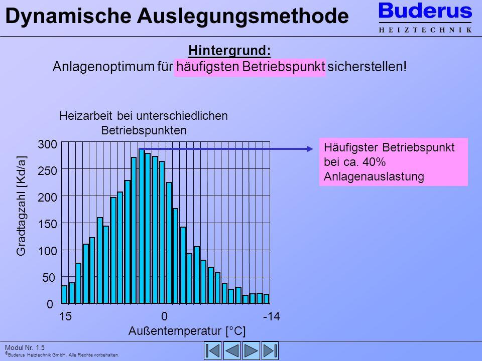 Buderus Heiztechnik GmbH. Alle Rechte vorbehalten. Modul Nr. 1.5 Hintergrund: Anlagenoptimum für häufigsten Betriebspunkt sicherstellen! Dynamische Au