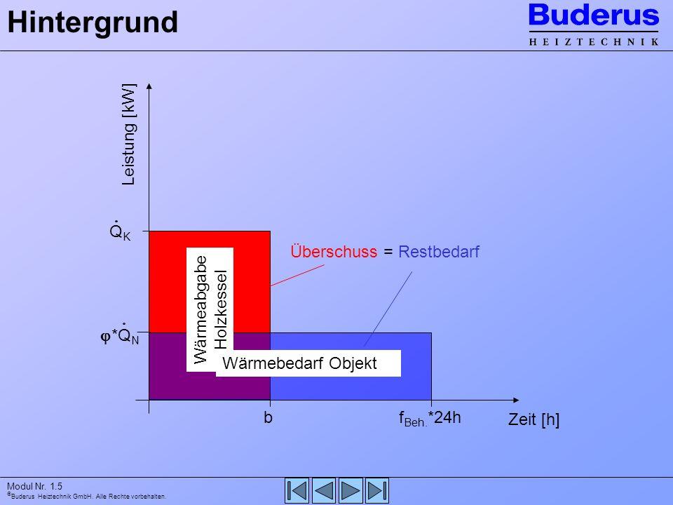Buderus Heiztechnik GmbH. Alle Rechte vorbehalten. Modul Nr. 1.5 QKQK b *Q N f Beh. *24h Zeit [h] Leistung [kW] Überschuss = Restbedarf Hintergrund Wä