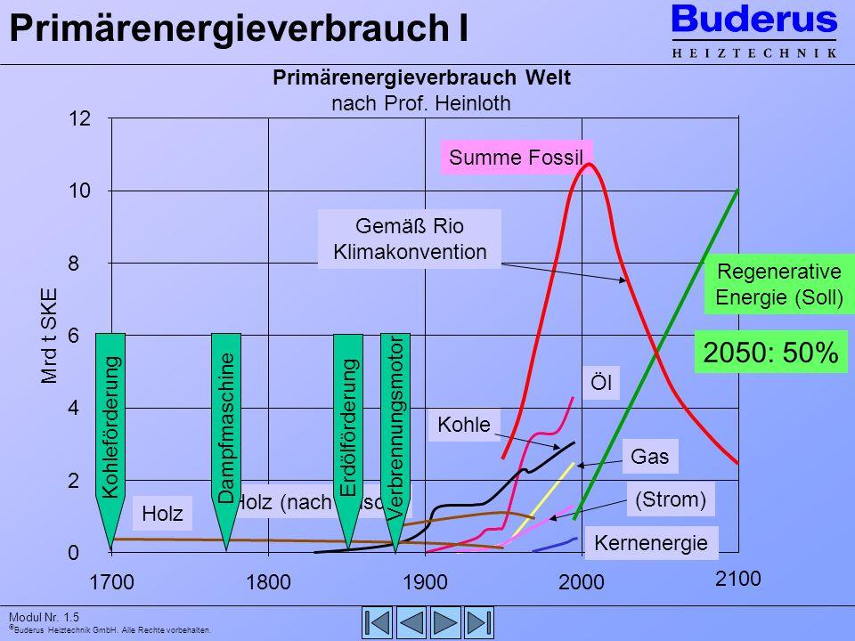 Buderus Heiztechnik GmbH. Alle Rechte vorbehalten. Modul Nr. 1.5 Primärenergieverbrauch I Öl Kohle Gas (Strom) Holz 12 10 8 6 4 2 0 1700180019002000 2