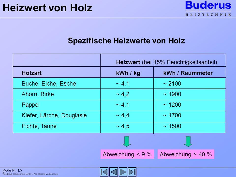 Buderus Heiztechnik GmbH. Alle Rechte vorbehalten. Modul Nr. 1.5 Heizwert von Holz Spezifische Heizwerte von Holz Heizwert (bei 15% Feuchtigkeitsantei