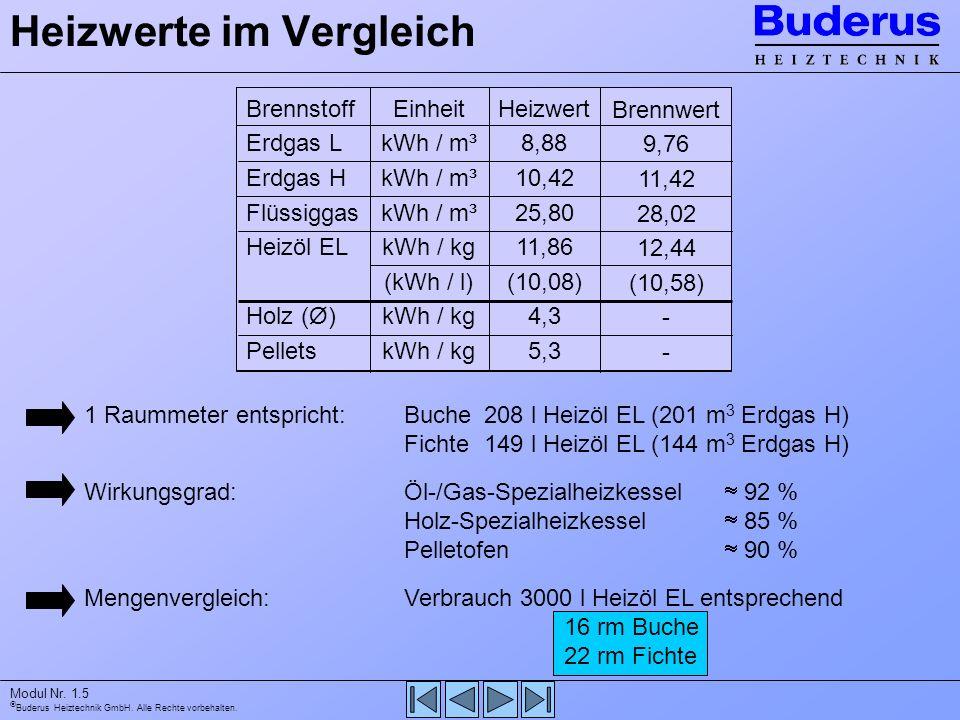 Buderus Heiztechnik GmbH. Alle Rechte vorbehalten. Modul Nr. 1.5 Brennstoff Erdgas L Erdgas H Flüssiggas Heizöl EL Holz (Ø) Pellets Einheit kWh / m³ k
