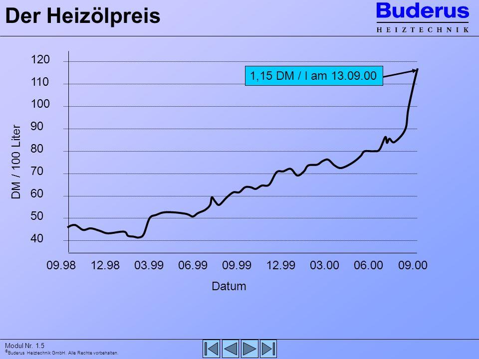 Buderus Heiztechnik GmbH. Alle Rechte vorbehalten. Modul Nr. 1.5 Der Heizölpreis 120 110 100 90 80 70 60 50 40 09.9812.9803.9906.9909.9912.9903.0006.0