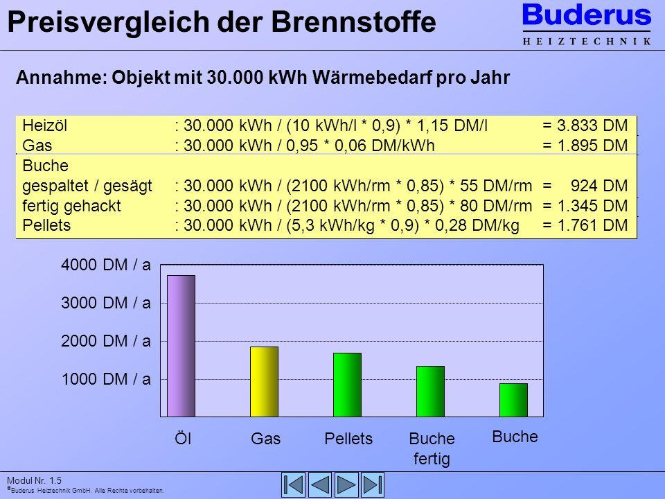 Buderus Heiztechnik GmbH. Alle Rechte vorbehalten. Modul Nr. 1.5 Preisvergleich der Brennstoffe Annahme: Objekt mit 30.000 kWh Wärmebedarf pro Jahr He