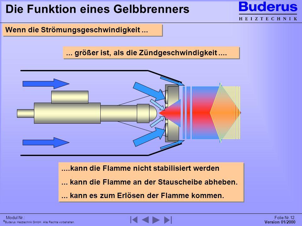 Buderus Heiztechnik GmbH. Alle Rechte vorbehalten. Version 01/2000 Modul Nr.:Folie Nr.12. Die Funktion eines Gelbbrenners Wenn die Strömungsgeschwindi