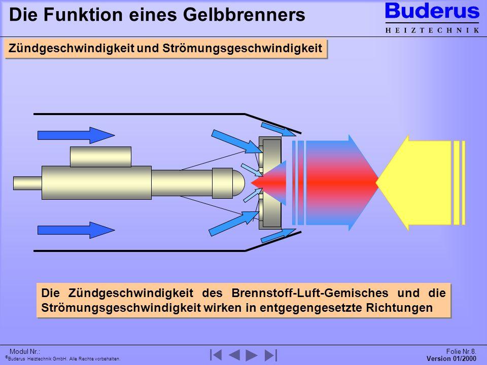 Buderus Heiztechnik GmbH. Alle Rechte vorbehalten. Version 01/2000 Modul Nr.:Folie Nr.8. Die Funktion eines Gelbbrenners Die Zündgeschwindigkeit des B