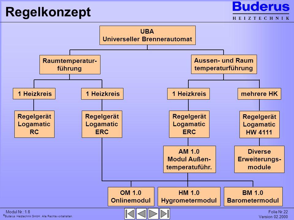 Buderus Heiztechnik GmbH. Alle Rechte vorbehalten. Modul Nr.:1.8Folie Nr.22 Version 02.2000 Regelkonzept UBA Universeller Brennerautomat 1 Heizkreis m