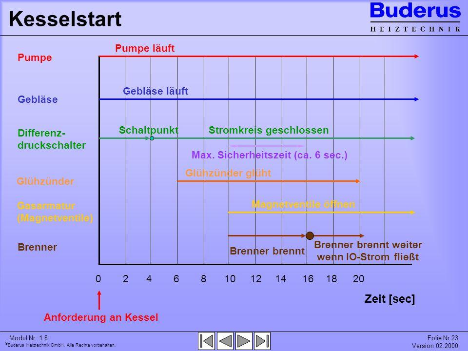 Buderus Heiztechnik GmbH. Alle Rechte vorbehalten. Modul Nr.:1.8Folie Nr.23 Version 02.2000 Kesselstart 02201610461218148 Zeit [sec] Anforderung an Ke