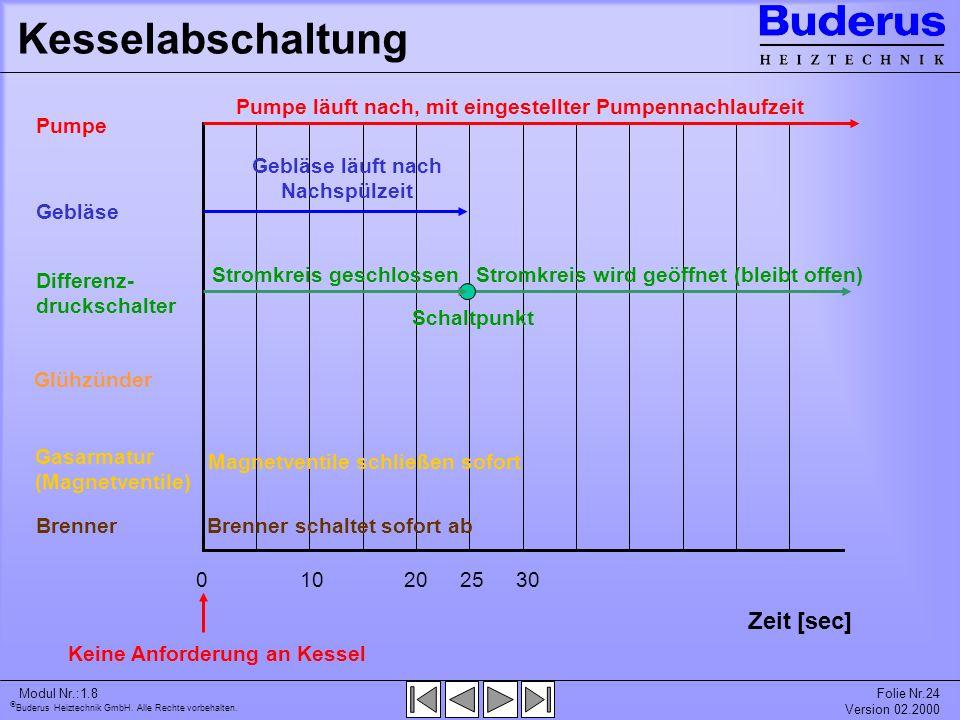 Buderus Heiztechnik GmbH. Alle Rechte vorbehalten. Modul Nr.:1.8Folie Nr.24 Version 02.2000 Kesselabschaltung Glühzünder 030202510 Zeit [sec] Keine An