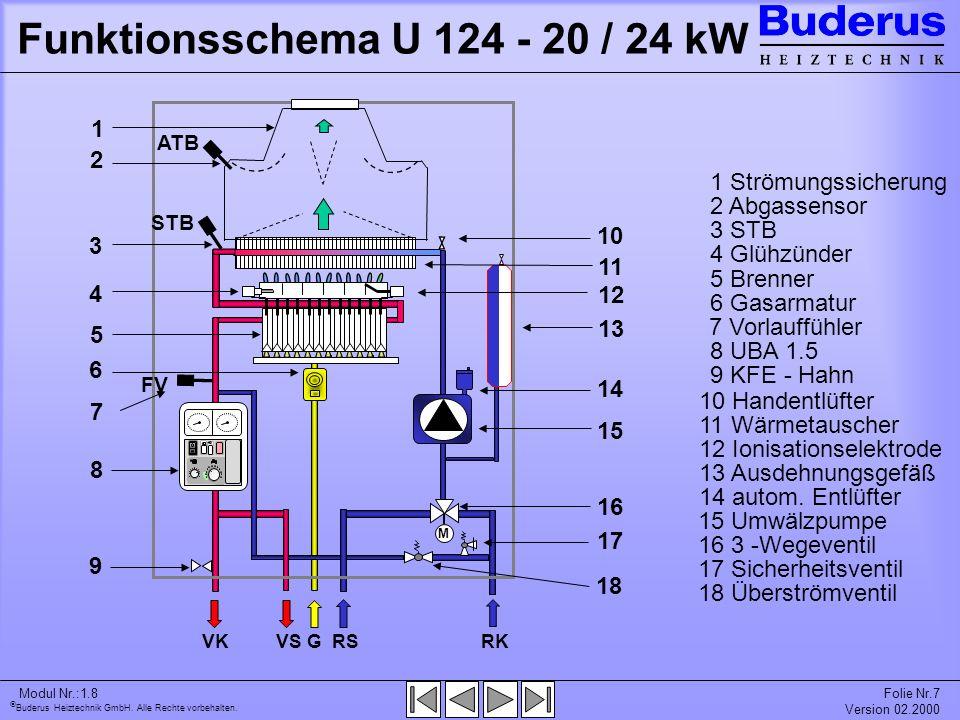 Buderus Heiztechnik GmbH. Alle Rechte vorbehalten. Modul Nr.:1.8Folie Nr.7 Version 02.2000 Funktionsschema U 124 - 20 / 24 kW RK RS G VKVS M 1 1 1 Str