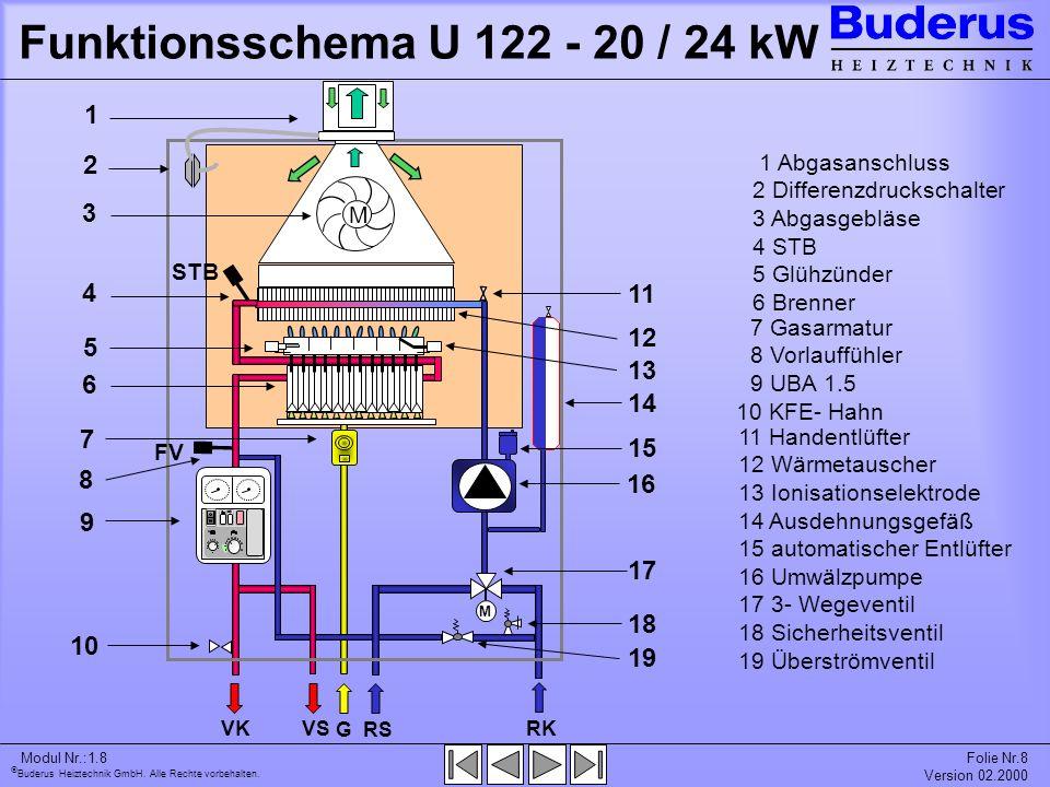 Buderus Heiztechnik GmbH. Alle Rechte vorbehalten. Modul Nr.:1.8Folie Nr.8 Version 02.2000 Funktionsschema U 122 - 20 / 24 kW RK RS G VKVS M 1 M 1 Abg