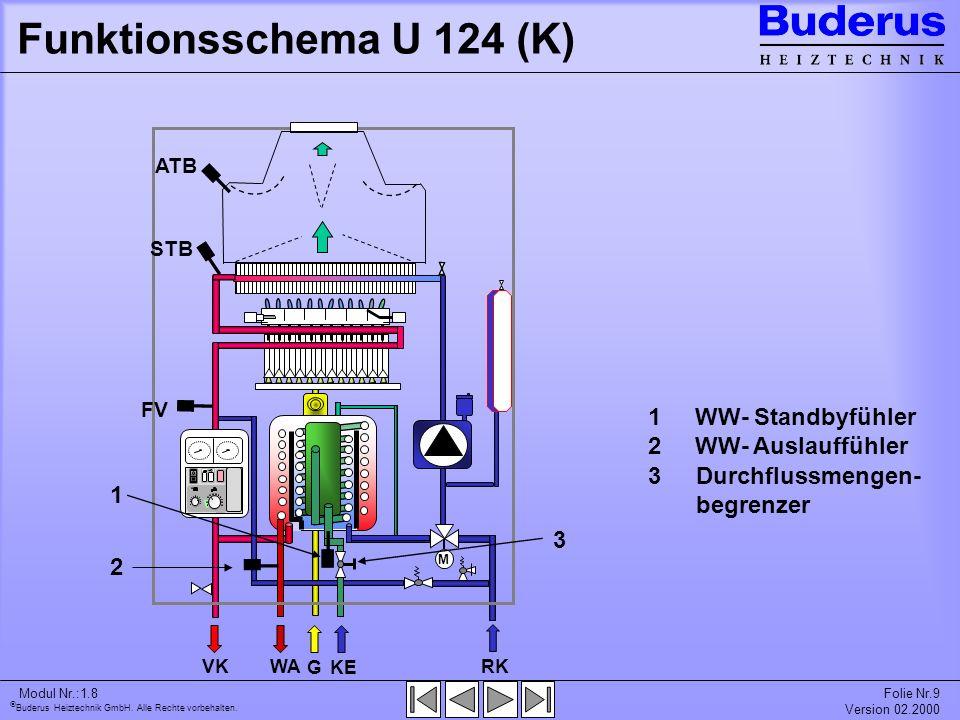 Buderus Heiztechnik GmbH. Alle Rechte vorbehalten. Modul Nr.:1.8Folie Nr.9 Version 02.2000 Funktionsschema U 124 (K) RK KE G VKWA M 1 1 1 WW- Standbyf