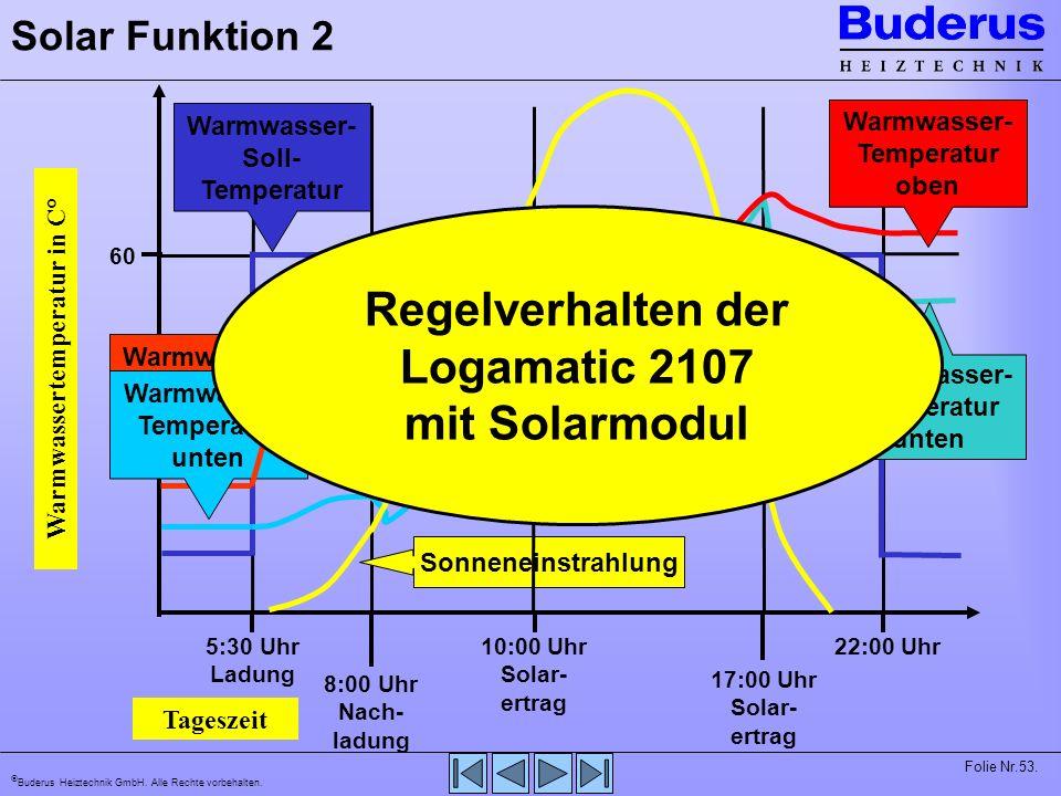 Buderus Heiztechnik GmbH. Alle Rechte vorbehalten. Folie Nr.53. Tageszeit Warmwassertemperatur in C° 45 60 22:00 Uhr 5:30 Uhr Ladung Warmwasser- Soll-
