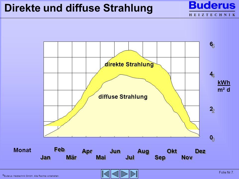 Buderus Heiztechnik GmbH. Alle Rechte vorbehalten. Folie Nr.8. Sonneneinstrahlung im Jahr