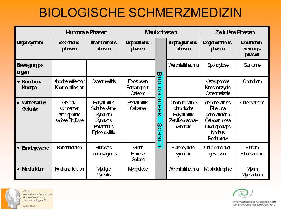 BIOLOGISCHE SCHMERZMEDIZIN