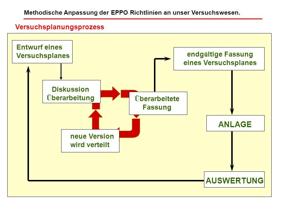 Methodische Anpassung der EPPO Richtlinien an unser Versuchswesen. Entwurf eines Versuchsplanes Diskussion Ü berarbeitung neue Version wird verteilt Ü