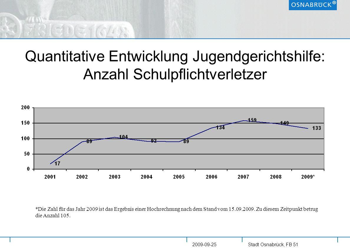 Stadt Osnabrück, FB 51 2009-09-25 Quantitative Entwicklung Jugendgerichtshilfe: Anzahl Schulpflichtverletzer *Die Zahl für das Jahr 2009 ist das Ergeb