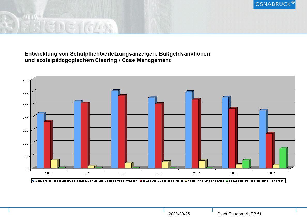 Stadt Osnabrück, FB 51 2009-09-25 Entwicklung von Schulpflichtverletzungsanzeigen, Bußgeldsanktionen und sozialpädagogischem Clearing / Case Managemen