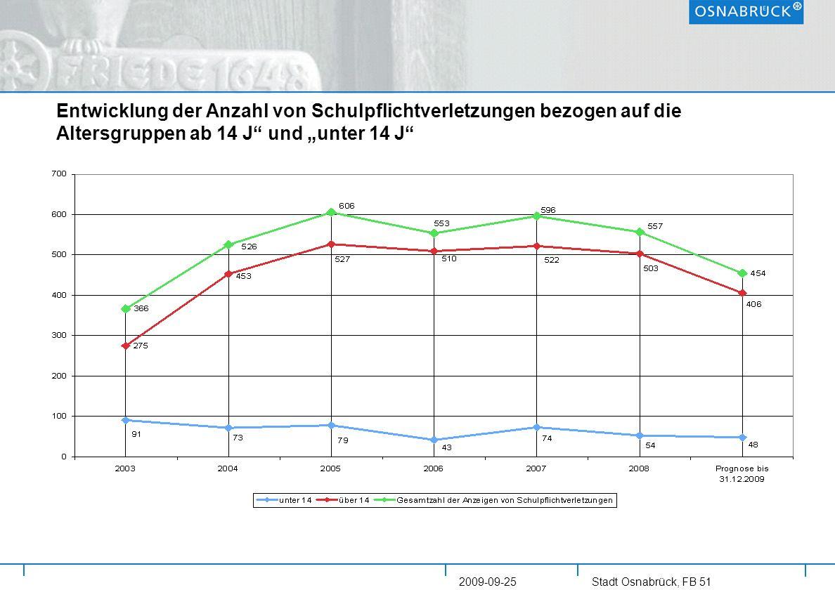 Stadt Osnabrück, FB 51 2009-09-25 Entwicklung der Anzahl von Schulpflichtverletzungen bezogen auf die Altersgruppen ab 14 J und unter 14 J