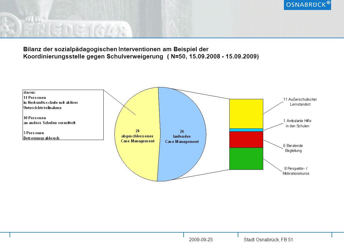 Stadt Osnabrück, FB 51 2009-09-25 Bilanz der sozialpädagogischen Interventionen am Beispiel der Koordinierungsstelle gegen Schulverweigerung ( N=50, 1