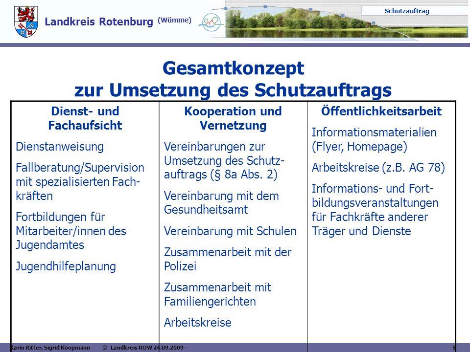 Landkreis Rotenburg (Wümme) Schutzauftrag Karin Ritter, Sigrid Koopmann © Landkreis ROW 24.09.2009 - 5 Gesamtkonzept zur Umsetzung des Schutzauftrags