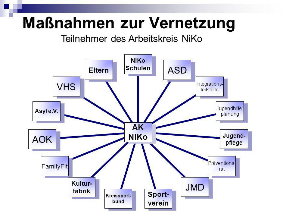 Maßnahmen zur Vernetzung Teilnehmer des Arbeitskreis NiKo AK NiKo Schulen ASD Integrations- leitstelle Jugendhilfe- planung Jugend- pflege Präventions- rat JMD Sport- verein Kreissport- bund Kultur- fabrik FamilyFitAOKAsyl e.V.VHSEltern