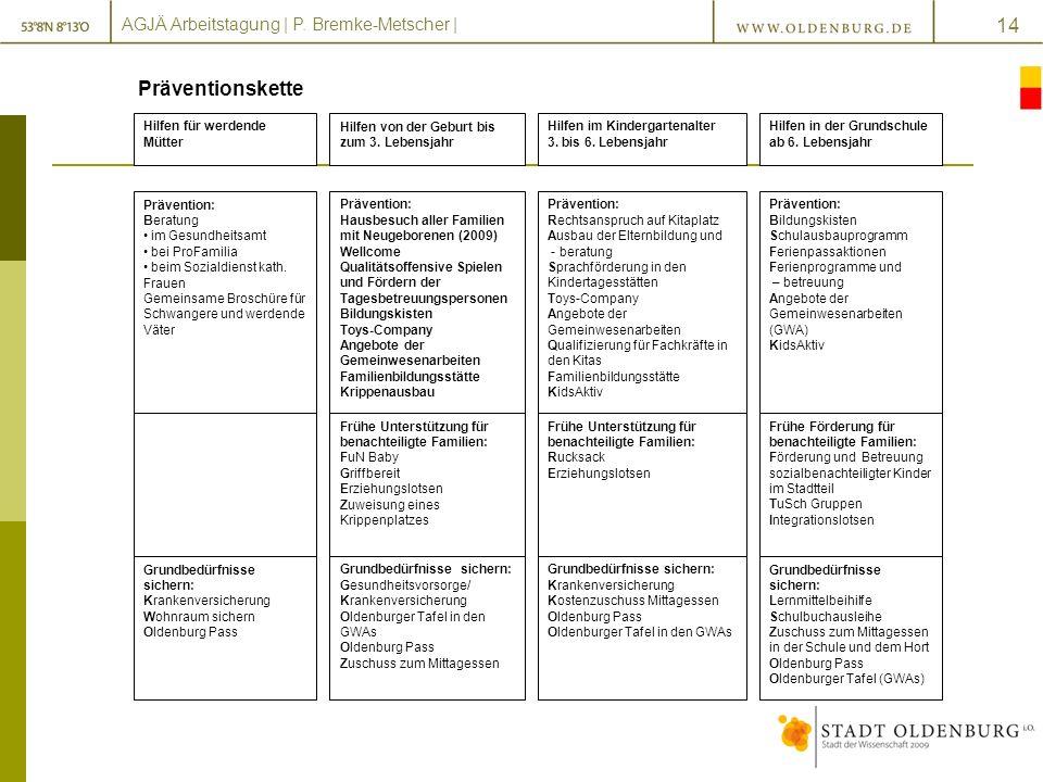 AGJÄ Arbeitstagung | P.Bremke-Metscher | 14 Präventionskette Hilfen von der Geburt bis zum 3.