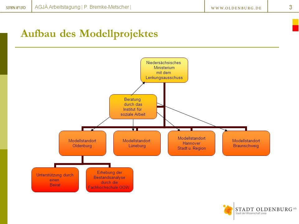 AGJÄ Arbeitstagung   P.Bremke-Metscher   14 Präventionskette Hilfen von der Geburt bis zum 3.