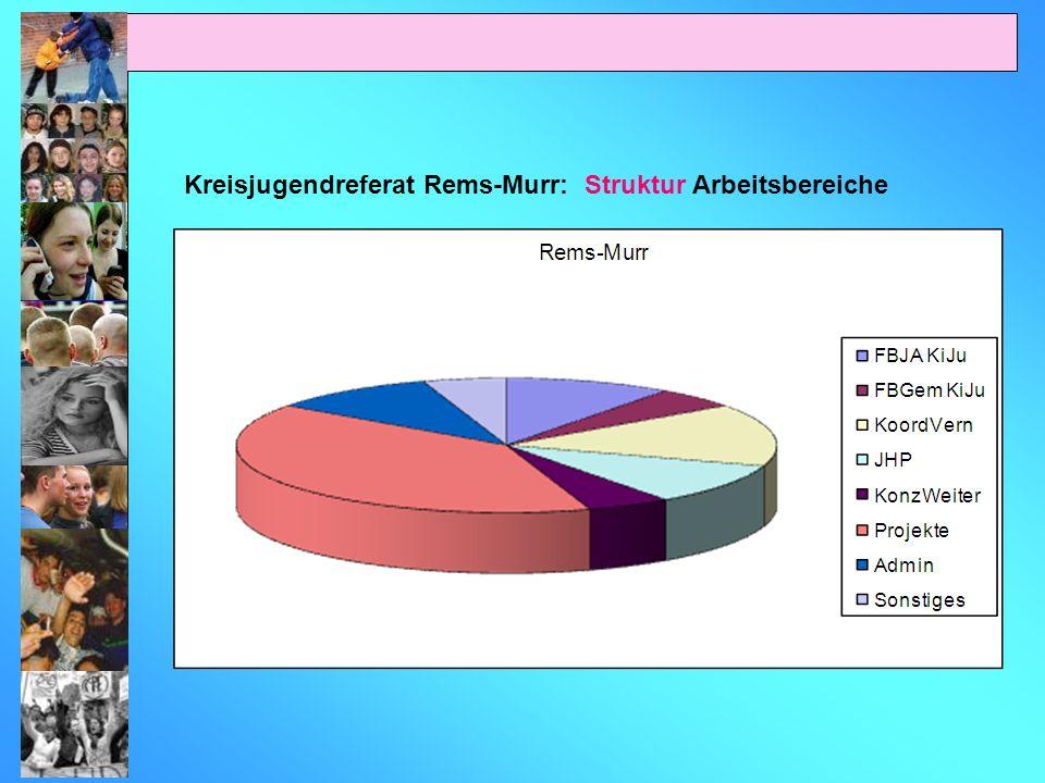 Kreisjugendreferat Rems-Murr: Struktur Arbeitsbereiche