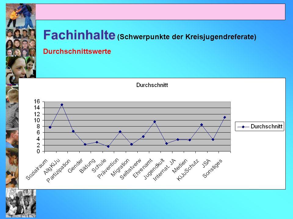 Fachinhalte Fachinhalte (Schwerpunkte der Kreisjugendreferate) Durchschnittswerte