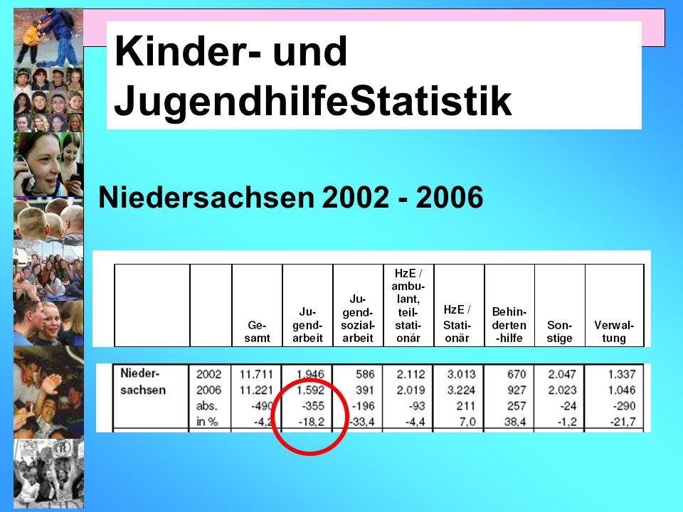 Kinder- und JugendhilfeStatistik Niedersachsen 2002 - 2006