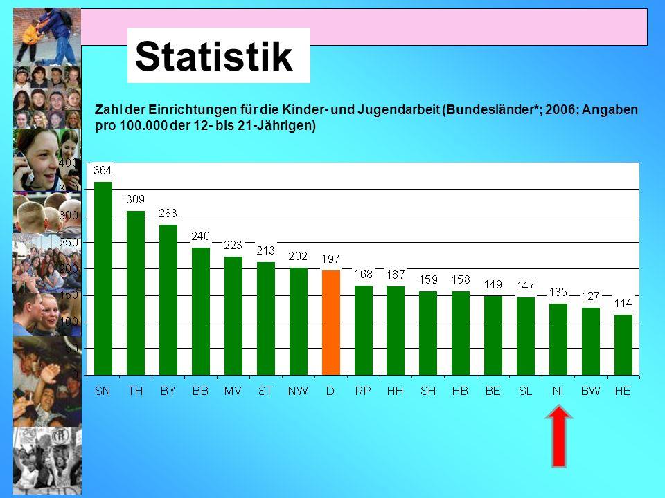 Zahl der Einrichtungen für die Kinder- und Jugendarbeit (Bundesländer*; 2006; Angaben pro 100.000 der 12- bis 21-Jährigen)