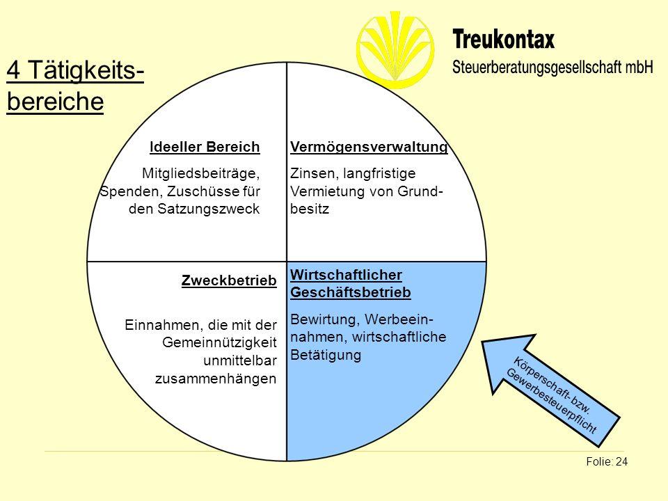 Klaus Wachter - Dipl. Finanzwirt Folie: 24 Ideeller Bereich Mitgliedsbeiträge, Spenden, Zuschüsse für den Satzungszweck Vermögensverwaltung Zinsen, la