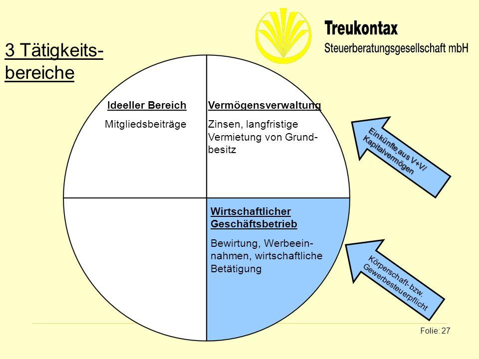 Klaus Wachter - Dipl. Finanzwirt Folie: 27 Ideeller Bereich Mitgliedsbeiträge Vermögensverwaltung Zinsen, langfristige Vermietung von Grund- besitz Wi