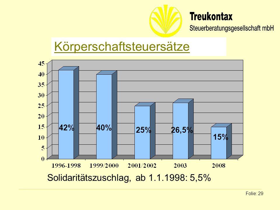 Klaus Wachter - Dipl. Finanzwirt Folie: 29 Körperschaftsteuersätze 42%40% 25%26,5% Solidaritätszuschlag, ab 1.1.1998: 5,5% 15%