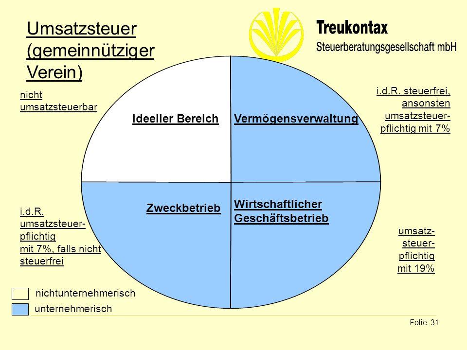 Klaus Wachter - Dipl. Finanzwirt Folie: 31 Ideeller BereichVermögensverwaltung Zweckbetrieb Wirtschaftlicher Geschäftsbetrieb Umsatzsteuer (gemeinnütz