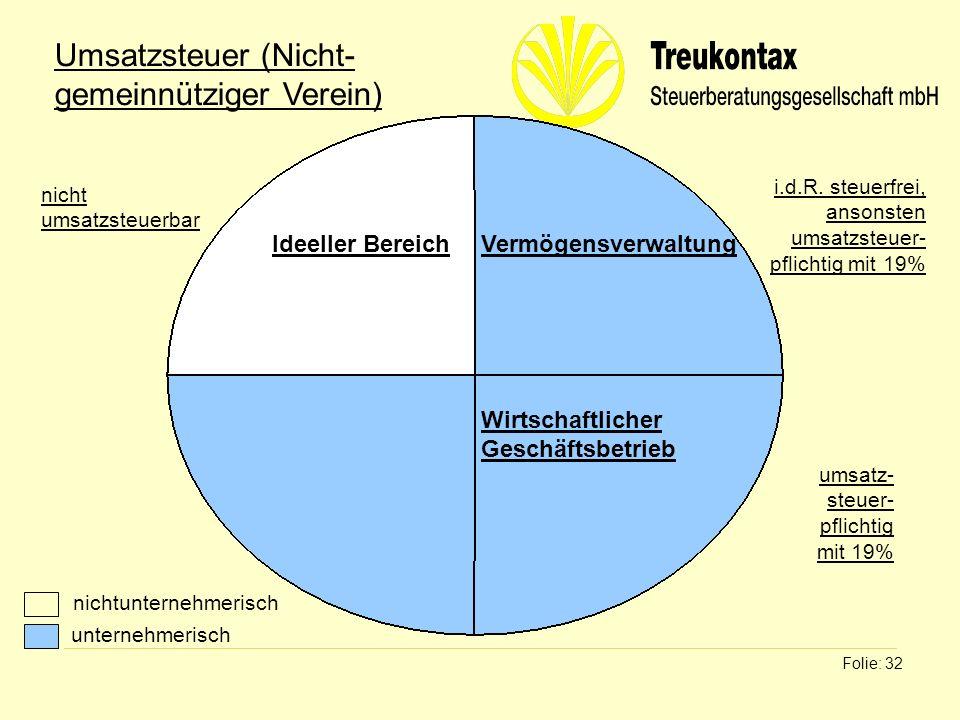 Klaus Wachter - Dipl. Finanzwirt Folie: 32 Ideeller BereichVermögensverwaltung Wirtschaftlicher Geschäftsbetrieb Umsatzsteuer (Nicht- gemeinnütziger V
