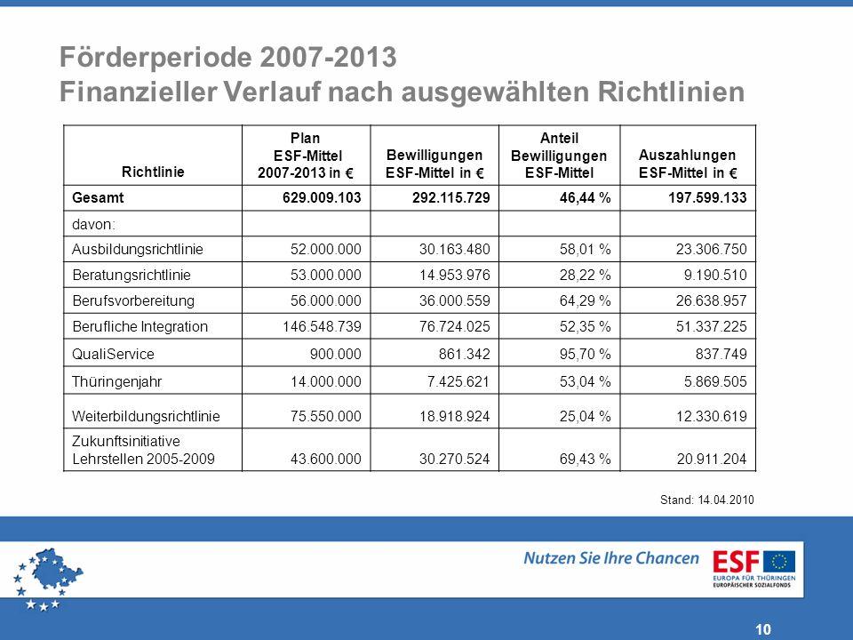 10 Förderperiode 2007-2013 Finanzieller Verlauf nach ausgewählten Richtlinien Richtlinie Plan ESF-Mittel 2007-2013 in Bewilligungen ESF-Mittel in Ante