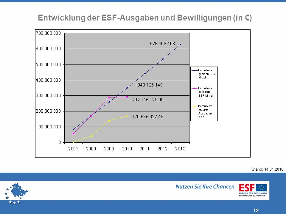 12 Stand: 14.04.2010 Entwicklung der ESF-Ausgaben und Bewilligungen (in )