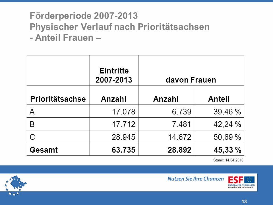13 Förderperiode 2007-2013 Physischer Verlauf nach Prioritätsachsen - Anteil Frauen – Eintritte 2007-2013davon Frauen PrioritätsachseAnzahl Anteil A17