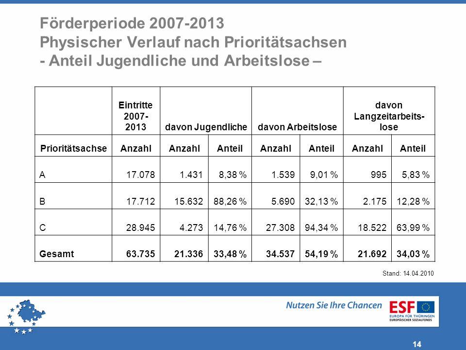 14 Stand: 14.04.2010 Förderperiode 2007-2013 Physischer Verlauf nach Prioritätsachsen - Anteil Jugendliche und Arbeitslose – Eintritte 2007- 2013davon