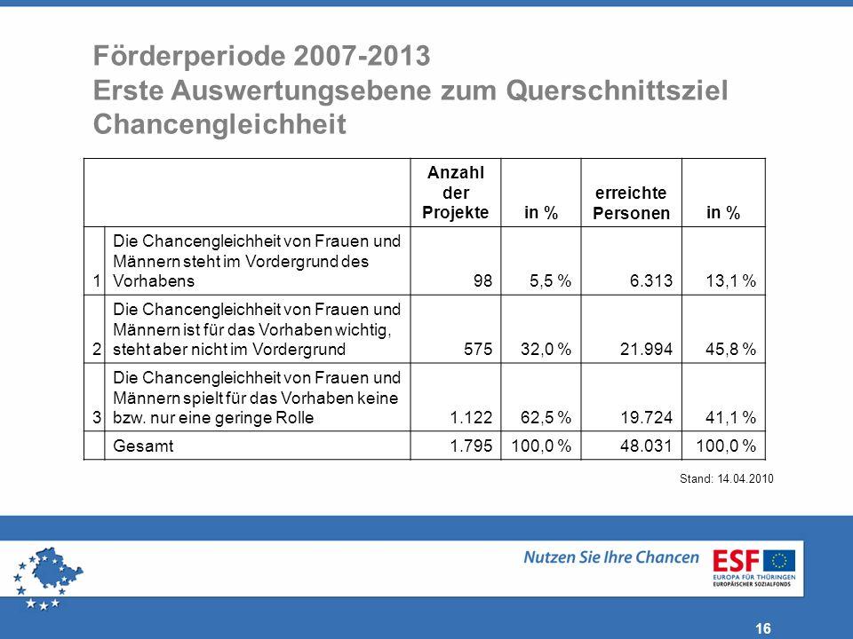16 Anzahl der Projektein % erreichte Personenin % 1 Die Chancengleichheit von Frauen und Männern steht im Vordergrund des Vorhabens985,5 %6.31313,1 %