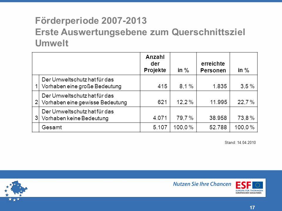 17 Anzahl der Projektein % erreichte Personenin % 1 Der Umweltschutz hat für das Vorhaben eine große Bedeutung4158,1 %1.8353,5 % 2 Der Umweltschutz ha
