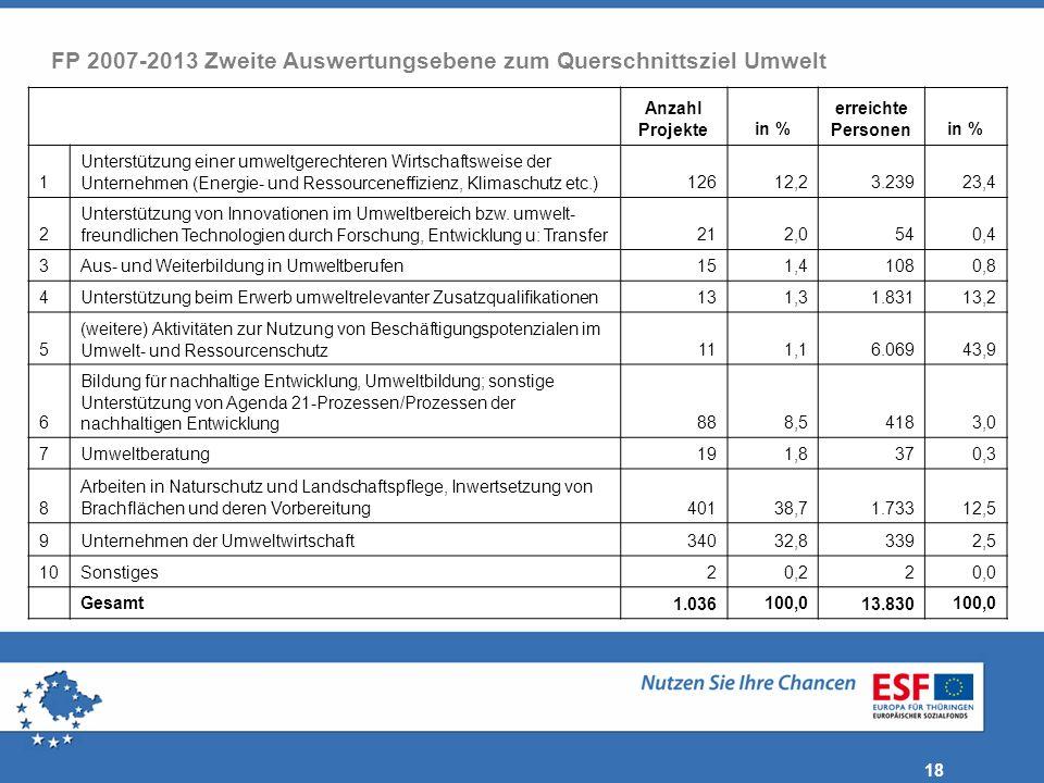 18 FP 2007-2013 Zweite Auswertungsebene zum Querschnittsziel Umwelt Anzahl Projektein % erreichte Personenin % 1 Unterstützung einer umweltgerechteren