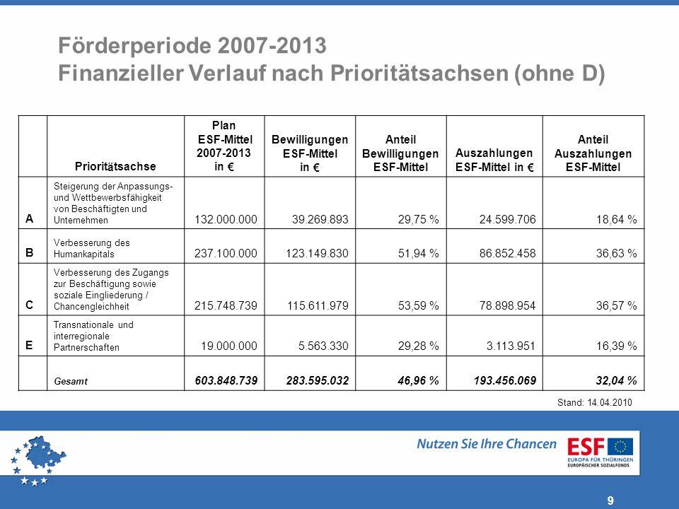 10 Förderperiode 2007-2013 Finanzieller Verlauf nach ausgewählten Richtlinien Richtlinie Plan ESF-Mittel 2007-2013 in Bewilligungen ESF-Mittel in Anteil Bewilligungen ESF-Mittel Auszahlungen ESF-Mittel in Gesamt629.009.103292.115.72946,44 %197.599.133 davon: Ausbildungsrichtlinie52.000.00030.163.48058,01 %23.306.750 Beratungsrichtlinie53.000.00014.953.97628,22 %9.190.510 Berufsvorbereitung56.000.00036.000.55964,29 %26.638.957 Berufliche Integration146.548.73976.724.02552,35 %51.337.225 QualiService900.000861.34295,70 %837.749 Thüringenjahr14.000.0007.425.62153,04 %5.869.505 Weiterbildungsrichtlinie75.550.00018.918.92425,04 %12.330.619 Zukunftsinitiative Lehrstellen 2005-200943.600.00030.270.52469,43 %20.911.204 Stand: 14.04.2010
