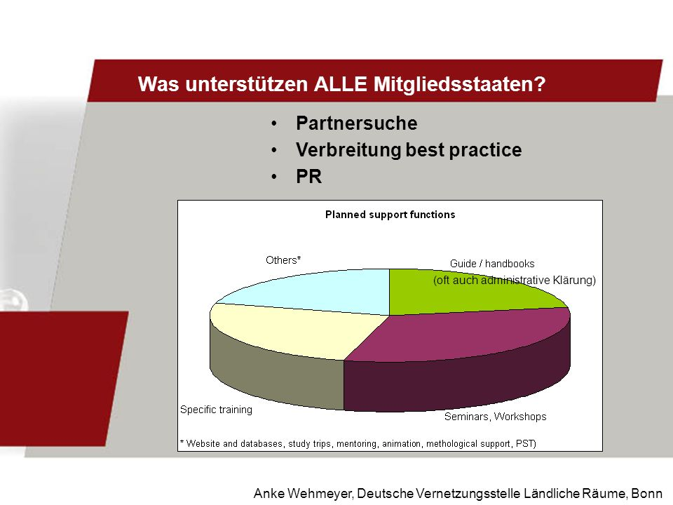 Anke Wehmeyer, Deutsche Vernetzungsstelle Ländliche Räume, Bonn Was unterstützen ALLE Mitgliedsstaaten? Partnersuche Verbreitung best practice PR (oft