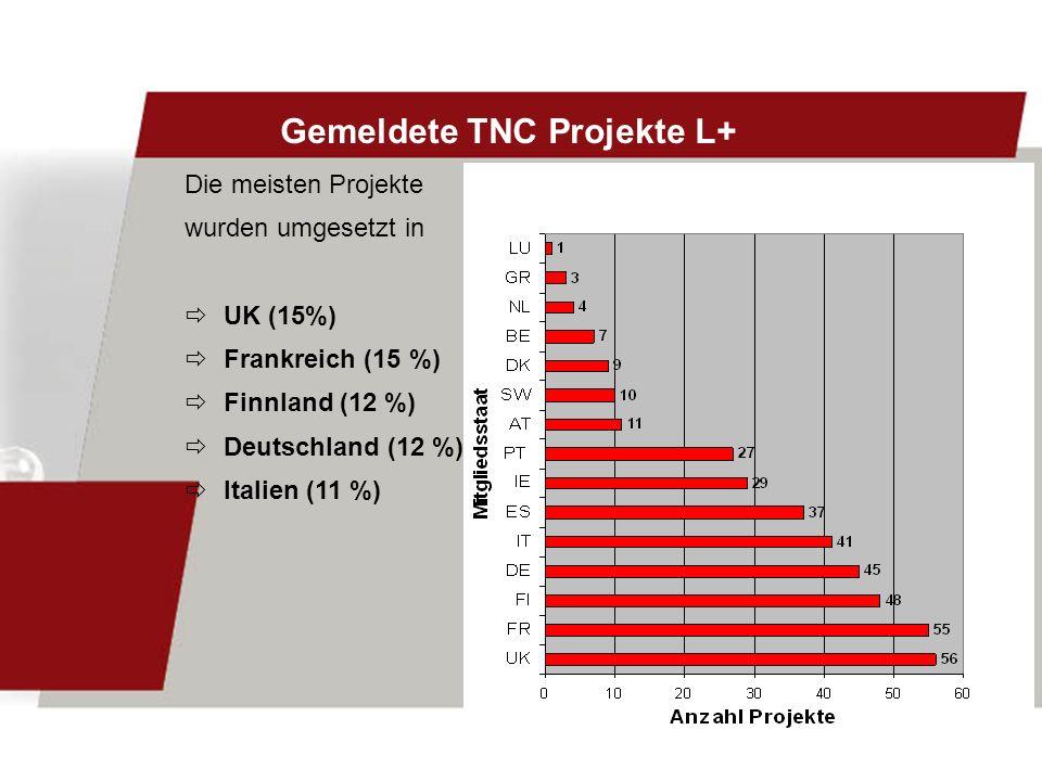 Die meisten Projekte wurden umgesetzt in UK (15%) Frankreich (15 %) Finnland (12 %) Deutschland (12 %) Italien (11 %) Gemeldete TNC Projekte L+
