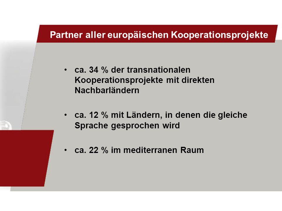 Partner aller europäischen Kooperationsprojekte ca. 34 % der transnationalen Kooperationsprojekte mit direkten Nachbarländern ca. 12 % mit Ländern, in